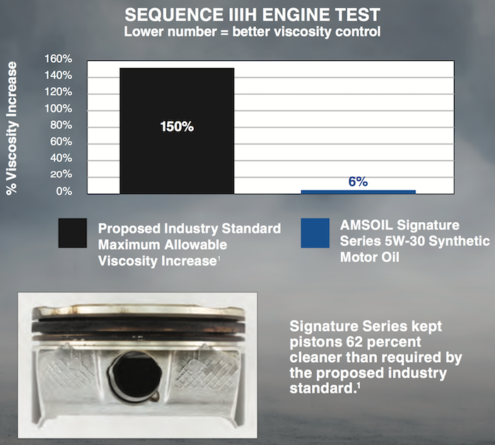 sequence III-H test results